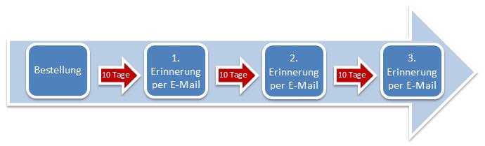 Ablauf der dreistufigen Zahlungserinnerung in Magento
