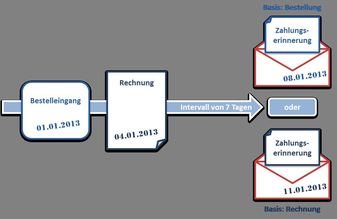 Einfluss der Basis auf das Versanddatum der Zahlungserinnerungen